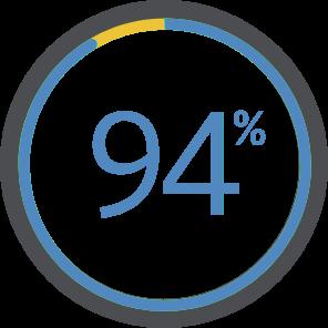 94% en éxlusivité